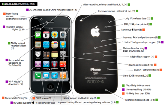 One-Stop iPhone 3rd Generation Rumor Round-Up Chart | Gearfuse