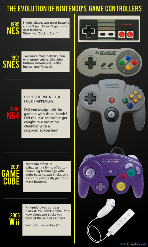 Evolution-of-Nintendo-Controllers