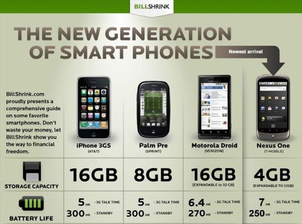 Smartphone Comparison Chart Lays Down the Facts