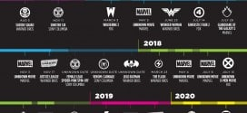 Superhero Movie Chart Let's You Plan The Next 6 Years of Your Life [Infographic]