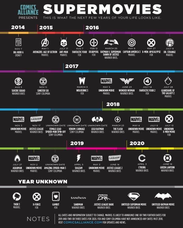 superhero-movie-chart