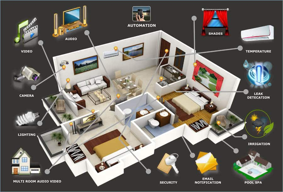 The amazing advantages of multi room audio video systems - How to design a home security system ...