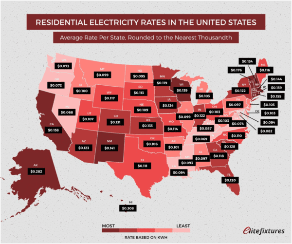 residential electric rates in US