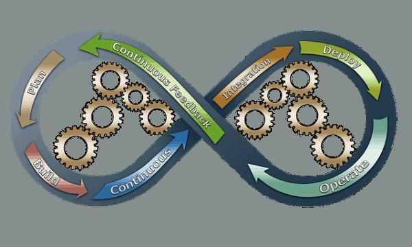 Best Strategies to Ensure Agile DevOps Implementation for Enterprises