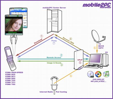 mobile2pc software