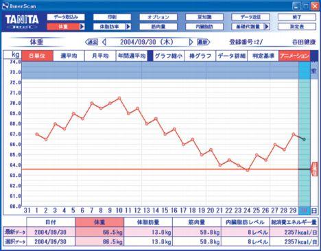 tanita innerscan bc500 graph